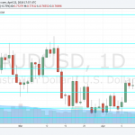 AUD/USD Forecast Apr. 23-27 – A Sharp U-turn Slams The Aussie, CPI Eyed