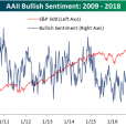 Bulls Back In Retreat Mode