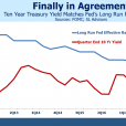 Bond Investors Agree With The Fed… For Now