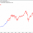 History Rhymes With The Dow