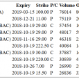 Hot Options Report For End Of Day – Tuesday, Oct. 16