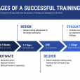 The Importance of Employee Training and Visual Communication in 2021