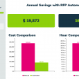 RFP Automation: What It Is, How it Works, and Best Practices